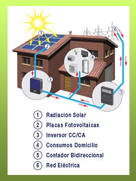 Energía Fotovoltaica mejor solución y autoconsumo - Moneleg