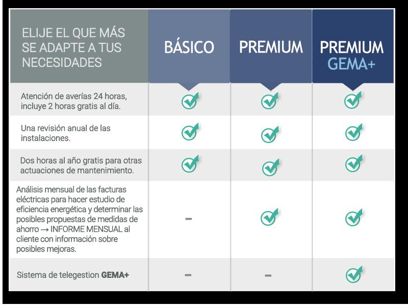 3 tipos de Contrato de Baja Tensión para PYMES - Moneleg